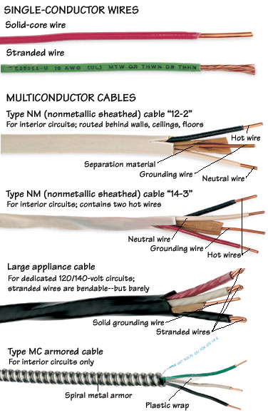 Diagram on different types of electrical cables and colored insulation, including wires.