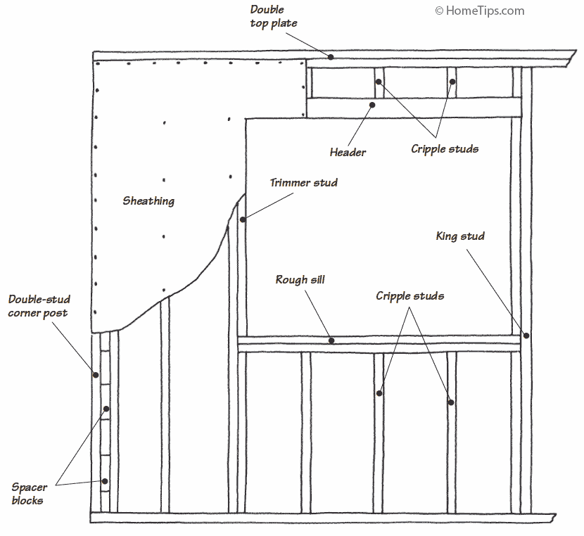 Conventional Wall Stud Framing
