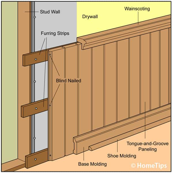 Wainscot wall cut-away diagram, including furring nailed on studs, blind nailed tongue-and-groove panels, and moldings.
