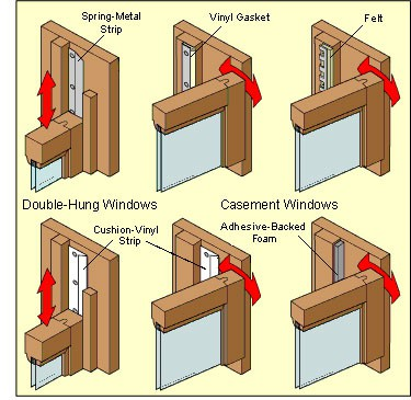 double hung window weather strip