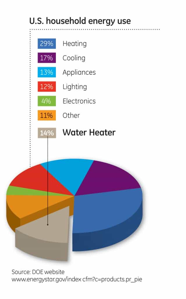 A significant portion of the average family's energy dollars are spent on heating water. Courtesy: DOE