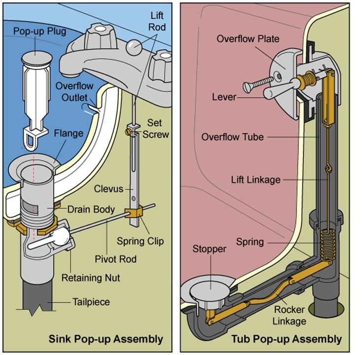 2 diagrams of pop-up drain stoppers, including bathtub and sink assemblies.