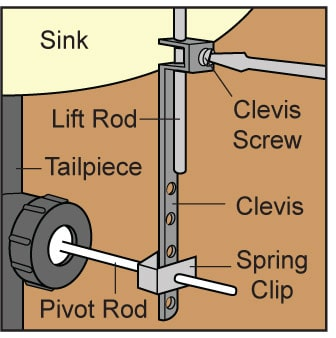 Diagram of a sink pop up assembly, including clevis screw, lift rod, and pivot rod.