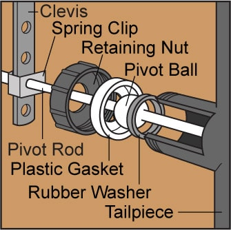 Internal parts of a sink pop up stopper, including spring clip, pivot rod, gaskets, and washers.
