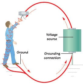 electrical grounding prevent shock