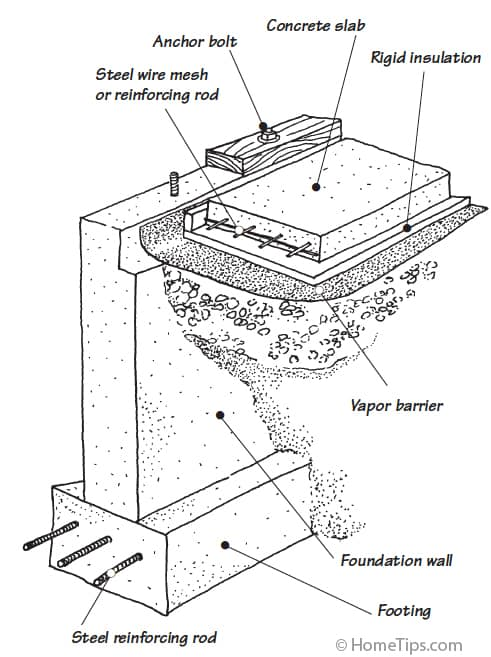 Cut-away diagram of a concrete slab with insulation, attached to a raised perimeter foundation wall.