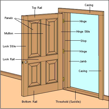 Panel Door Construction Diagram© HomeTips  sc 1 st  HomeTips & Interior Doors Buying Guide