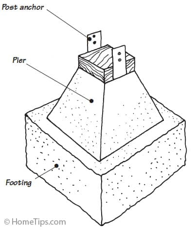 Diagram of a concrete pier and footing attached to a post anchor.