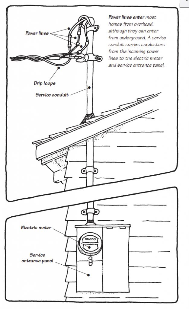 Residential Service Entrance Diagram