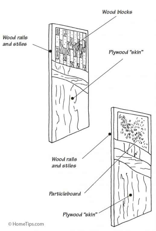 Diagram of a wooden solid-core door including internal parts.
