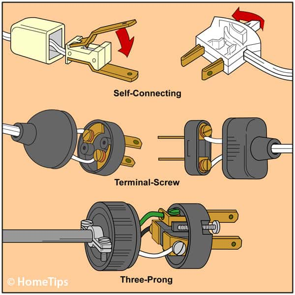Types of Electrical Cords & Plugs