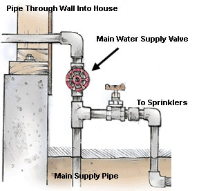 Diagram of an outdoor water piping including the location of a main water supply valve.