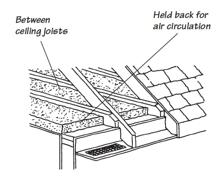 Cut-away diagram of roof insulation including eave vent at the bottom of a rafter.
