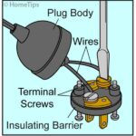 Diagram of an opened electrical plug, including a screwdriver unscrewing terminals on wires.