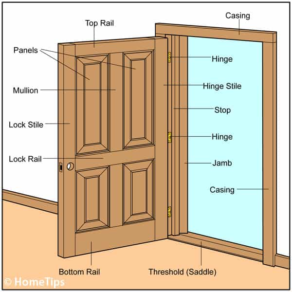 Illustration of a door, including its parts, threshold, and casing.