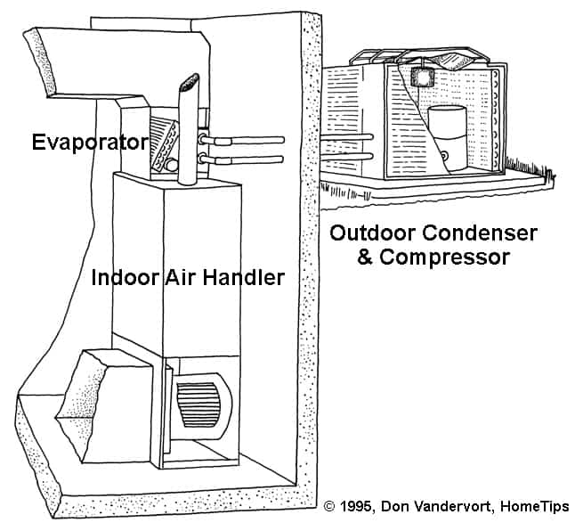 A central air conditioner utilizes an indoor air handler and an outdoor compressor.