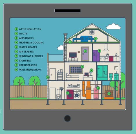 Do Your Own Home Energy Audit with Homeselfe