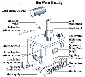 Central Heating Maintenance Checklist on home heating diagram