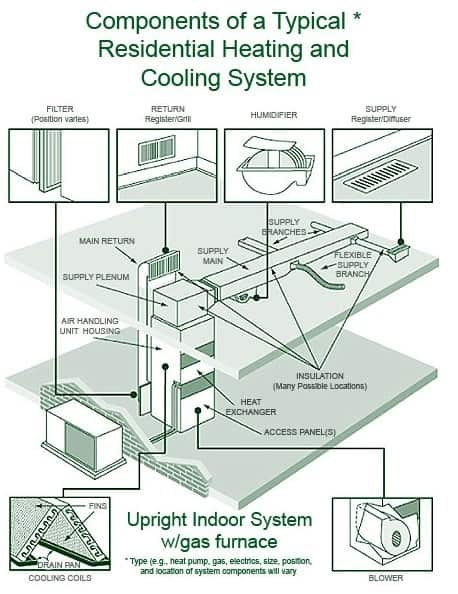 residential heating system