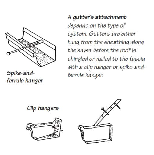 Diagram on two types of gutter attachment including spike-and-ferule and clip hangers.