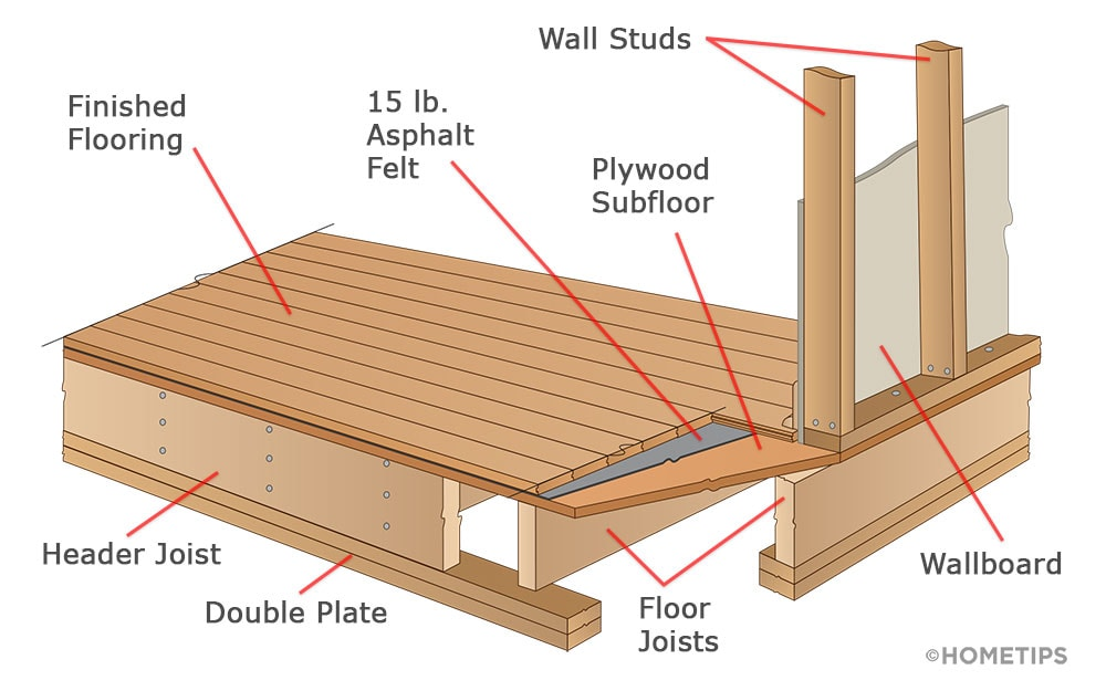 Parts of floor and wall framing, including header joists, floor joists, subfloor, and wall studs.