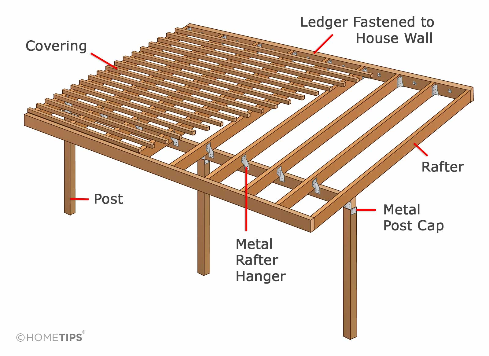 Diagram showing the parts of a house-attached patio roof, including lumber types, measurements, and hardware.