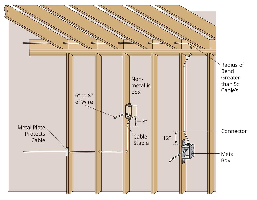 Diagram showing how electrical wires should be routed through wall studs.