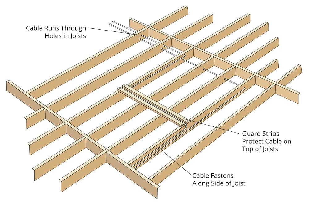 Diagram showing how electrical wires should be routed through ceiling joists from the attic above.