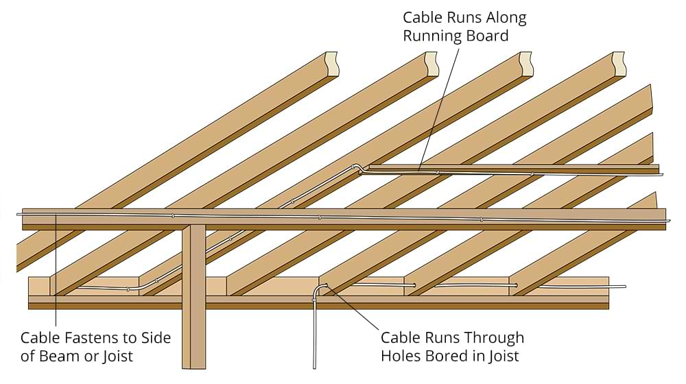 Diagram showing how to run electrical cable under the floor from an unfinished basement.